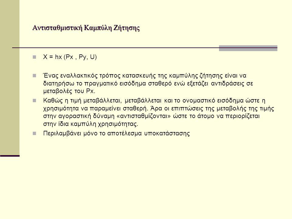 Αντισταθμιστική Καμπύλη Ζήτησης Χ = hx (Px, Py, U) Ένας εναλλακτικός τρόπος κατασκευής της καμπύλης ζήτησης είναι να διατηρήσω το πραγματικό εισόδημα σταθερό ενώ εξετάζει αντιδράσεις σε μεταβολές του Px.