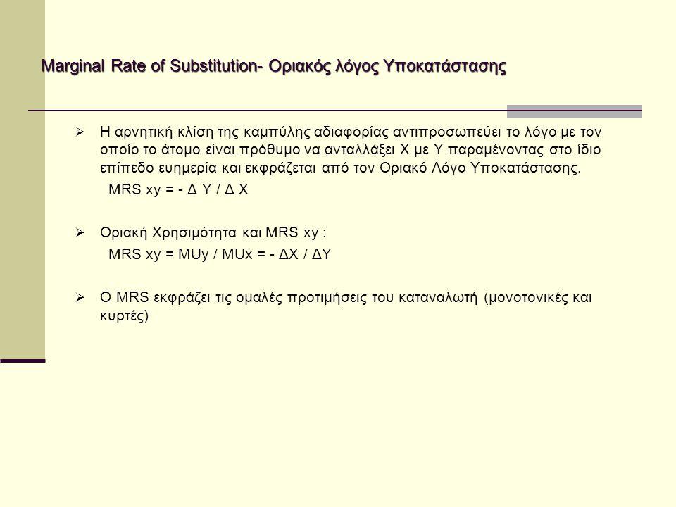Marginal Rate of Substitution- Οριακός λόγος Υποκατάστασης  Η αρνητική κλίση της καμπύλης αδιαφορίας αντιπροσωπεύει το λόγο με τον οποίο το άτομο είναι πρόθυμο να ανταλλάξει Χ με Υ παραμένοντας στο ίδιο επίπεδο ευημερία και εκφράζεται από τον Οριακό Λόγο Υποκατάστασης.