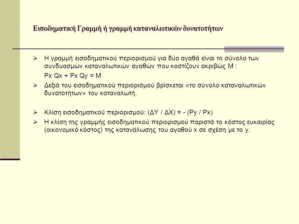 Εισοδηματική Γραμμή ή γραμμή καταναλωτικών δυνατοτήτων  Η γραμμή εισοδηματικού περιορισμού για δύο αγαθά είναι το σύνολο των συνδυασμών καταναλωτικών αγαθών που κοστίζουν ακριβώς M : Ρx Qx + Ρx Qy = M  Δεξιά του εισοδηματικού περιορισμού βρίσκεται «το σύνολο καταναλωτικών δυνατοτήτων» του καταναλωτή.