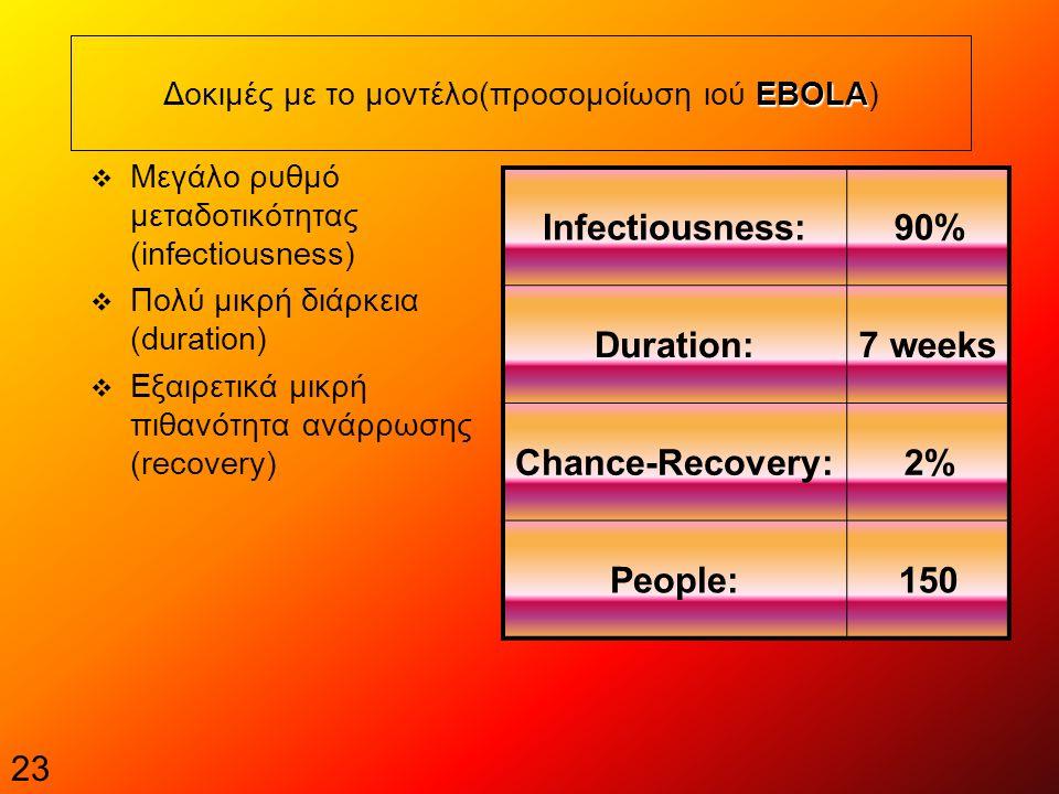 23 EBOLA Δοκιμές με το μοντέλο(προσομοίωση ιού EBOLA)  Μεγάλο ρυθμό μεταδοτικότητας (infectiousness)  Πολύ μικρή διάρκεια (duration)  Εξαιρετικά μικρή πιθανότητα ανάρρωσης (recovery) Infectiousness:90% Duration:7 weeks Chance-Recovery:2% People:150