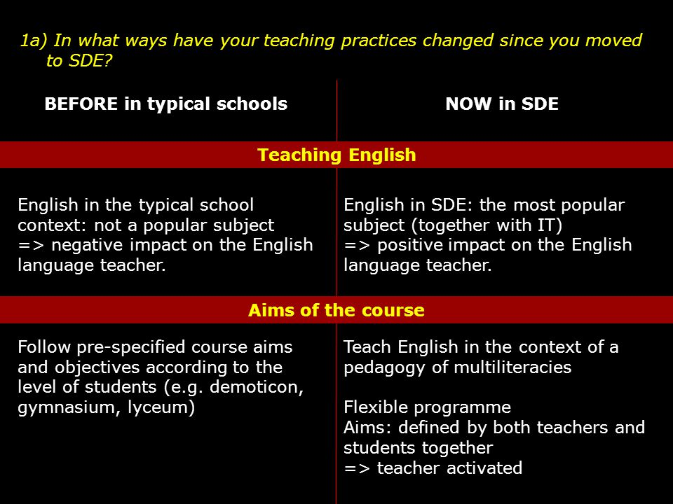 1a) In what ways have your teaching practices changed since you moved to SDE? English in the typical school context: not a popular subject => negative