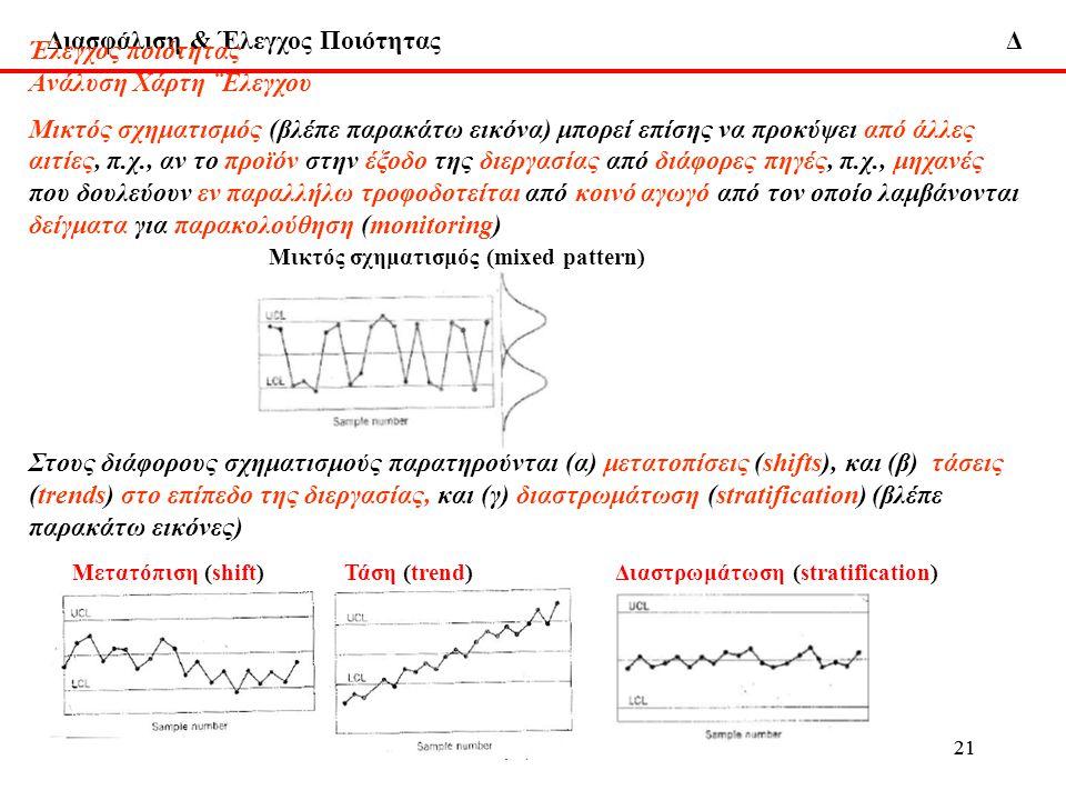 Διασφάλιση & Έλεγχος Ποιότητας Δ 22-1-2013ΔΧ215-6-2009ΔΧ21 Έλεγχος ποιότητας Aνάλυση Χάρτη ¨Ελεγχου Μικτός σχηματισμός (βλέπε παρακάτω εικόνα) μπορεί