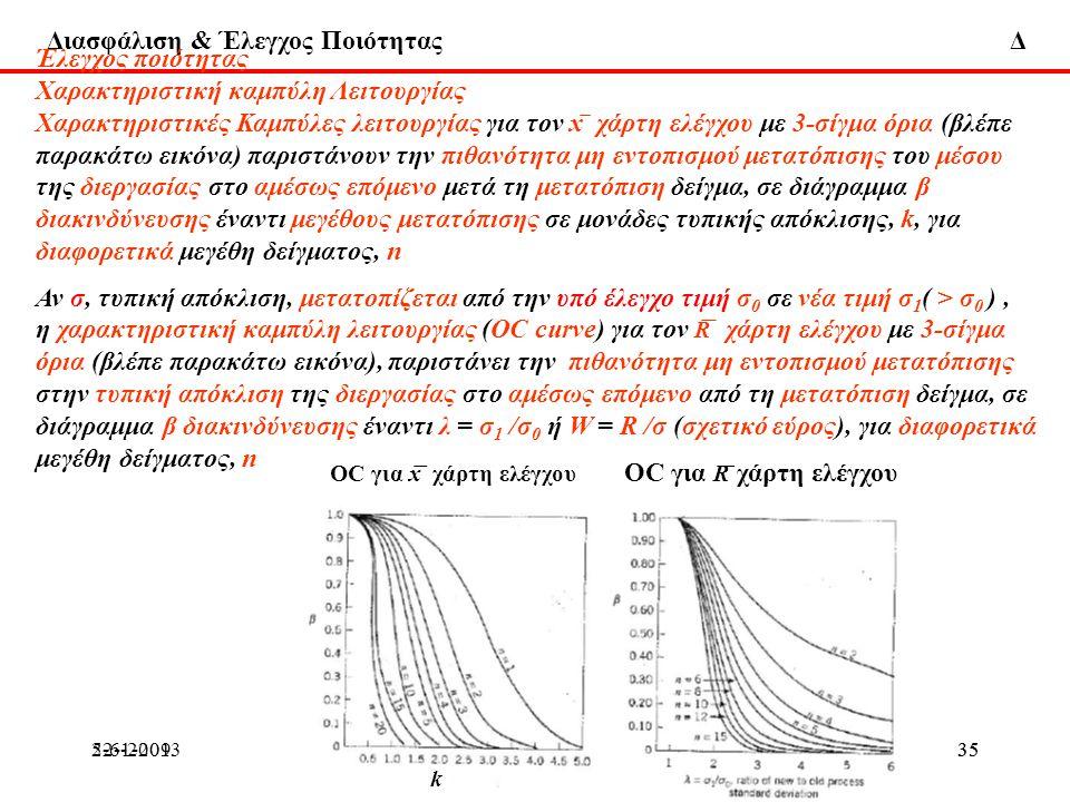 Διασφάλιση & Έλεγχος Ποιότητας Δ 22-1-2013ΔΧ355-6-2009ΔΧ35 Έλεγχος ποιότητας Χαρακτηριστική καμπύλη Λειτουργίας Χαρακτηριστικές Καμπύλες λειτουργίας γ