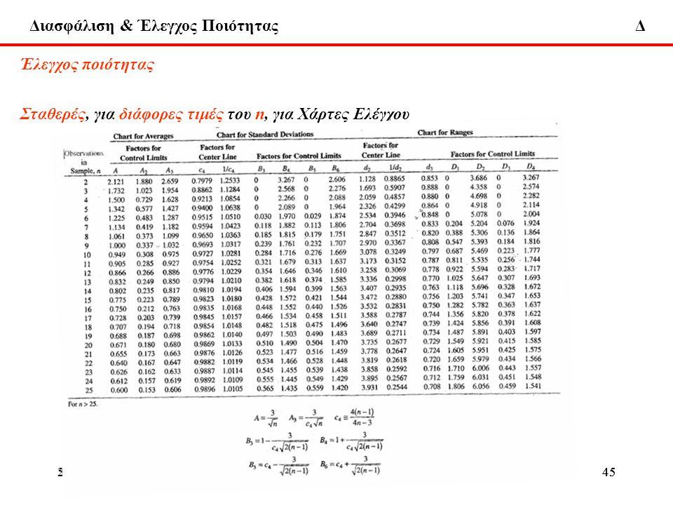 Διασφάλιση & Έλεγχος Ποιότητας Δ 22-1-2013ΔΧ455-6-2009ΔΧ45 Έλεγχος ποιότητας Σταθερές, για διάφορες τιμές του n, για Χάρτες Ελέγχου Έλεγχος ποιότητας