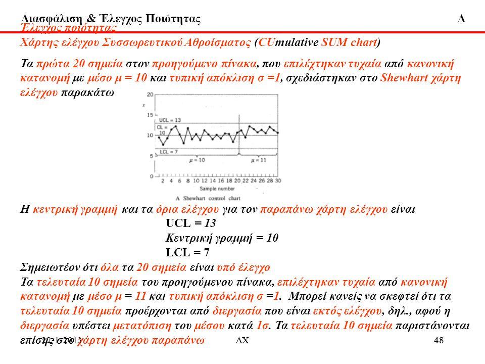 Διασφάλιση & Έλεγχος Ποιότητας Δ Έλεγχος ποιότητας Χάρτης ελέγχου Συσσωρευτικού Αθροίσματος (CUmulative SUM chart) Τα πρώτα 20 σημεία στον προηγούμενο
