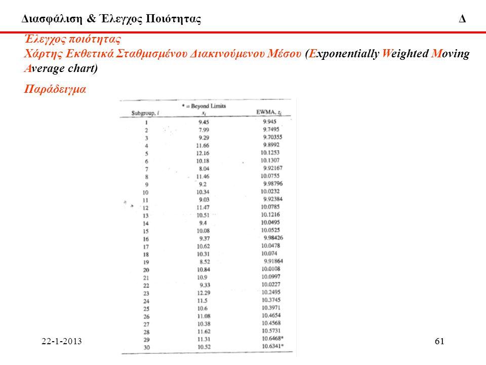 Διασφάλιση & Έλεγχος Ποιότητας Δ 22-1-2013ΔΧ61ΔΧ61 Έλεγχος ποιότητας Χάρτης Εκθετικά Σταθμισμένου Διακινούμενου Μέσου (Εxponentially Weighted Moving A