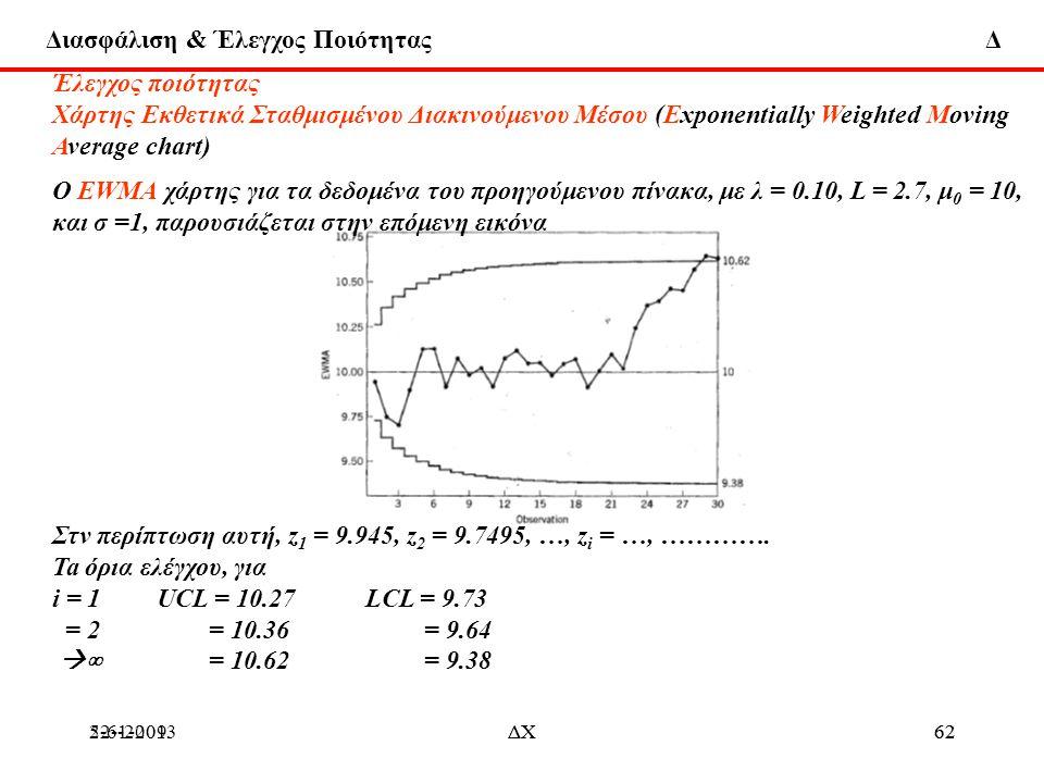 Διασφάλιση & Έλεγχος Ποιότητας Δ 22-1-2013ΔΧ625-6-2009ΔΧ62 Έλεγχος ποιότητας Χάρτης Εκθετικά Σταθμισμένου Διακινούμενου Μέσου (Εxponentially Weighted
