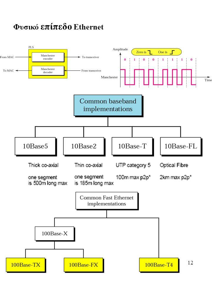 12 Φυσικό επίπεδο Ethernet