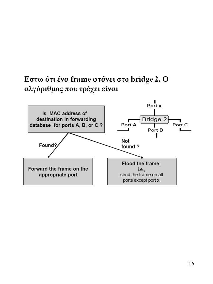 16 Εστω ότι ένα frame φτάνει στο bridge 2. Ο αλγόριθμος που τρέχει είναι