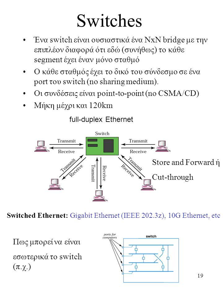 19 Switches Ένα switch είναι ουσιαστικά ένα ΝxΝ bridge με την επιπλέον διαφορά ότι εδώ (συνήθως) το κάθε segment έχει έναν μόνο σταθμό Ο κάθε σταθμός έχει το δικό του σύνδεσμο σε ένα port του switch (no sharing medium).