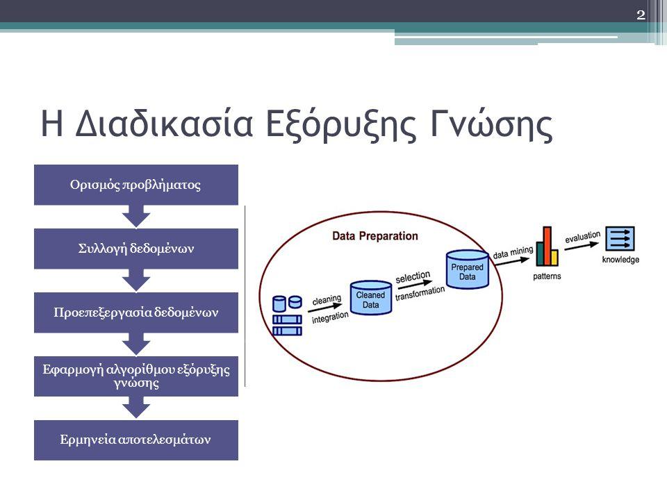 Η Διαδικασία Εξόρυξης Γνώσης Ερμηνεία αποτελεσμάτων Εφαρμογή αλγορίθμου εξόρυξης γνώσης Προεπεξεργασία δεδομένων Συλλογή δεδομένων Ορισμός προβλήματος