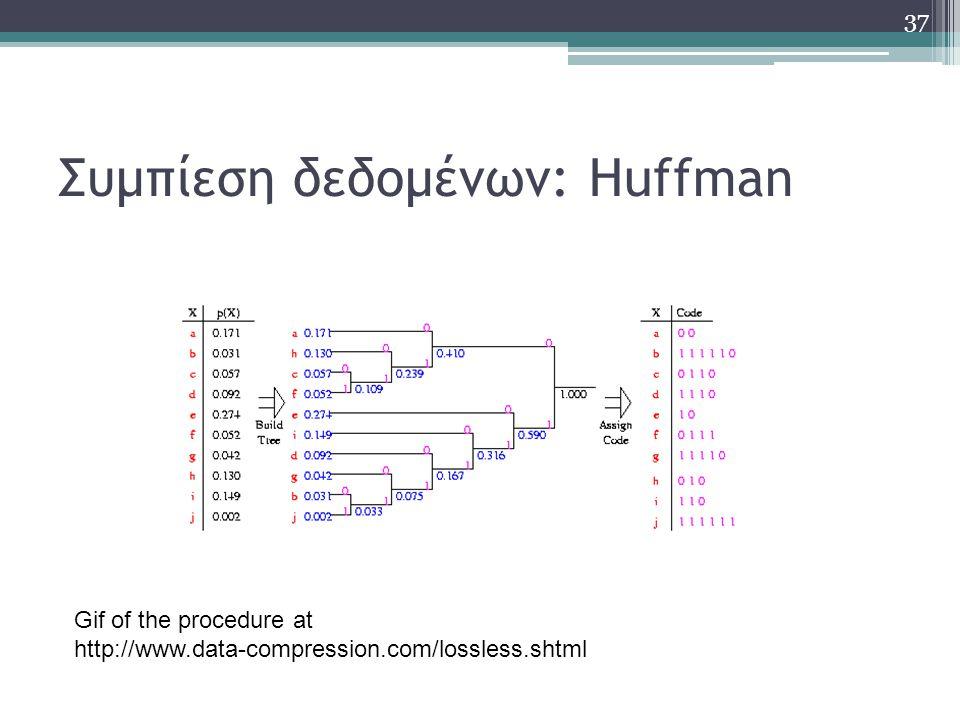 Συμπίεση δεδομένων: Huffman Gif of the procedure at http://www.data-compression.com/lossless.shtml 37