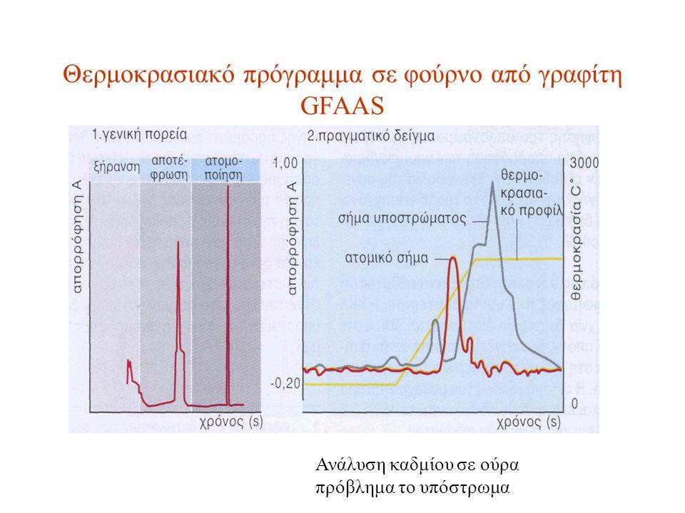 Θερμοκρασιακό πρόγραμμα σε φούρνο από γραφίτη GFAAS Ανάλυση καδμίου σε ούρα πρόβλημα το υπόστρωμα