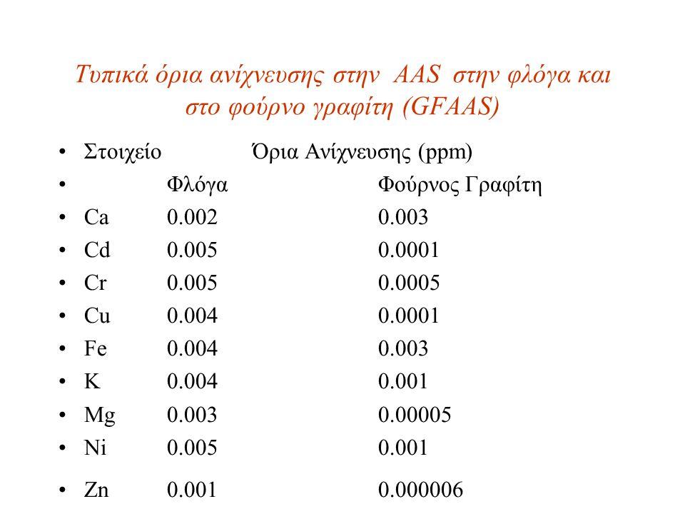 Τυπικά όρια ανίχνευσης στην AAS στην φλόγα και στο φούρνο γραφίτη (GFAAS) Στοιχείο Όρια Ανίχνευσης (ppm) Φλόγα Φούρνος Γραφίτη Ca 0.002 0.003 Cd 0.005