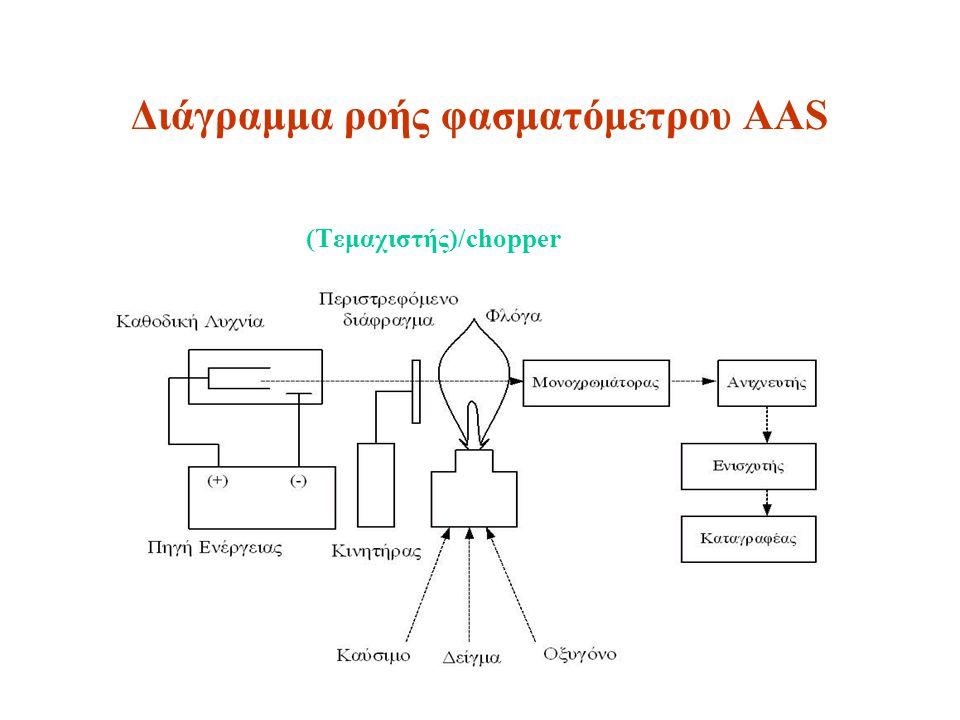 Εφαρμογές AAS 70 στοιχεία με LOD 0.01-10 ppm εμμεσος προσδιορισμός P, S όχι μέταλλα που δημιουργούν σταθερά οξειδία Zr, Hf, Nb, Ta, Ti, U οχι αμέταλλα αναλύσεις νερών, αποβλήτων, υγρών επιμεταλλώσεων αναλύσεις εδαφών μεταλλουργία φάρμακα, κεραμικά, καλλυντικά Έρευνα περιβάλλοντος πολύ χαμηλά όρια ανίχνευσης, LODs, μέταλλα τοξικά περιβαλλοντικού ενδιαφέροντος (As, Hg, Sb, Sn, Te) με τη συσκευή υδριδίων