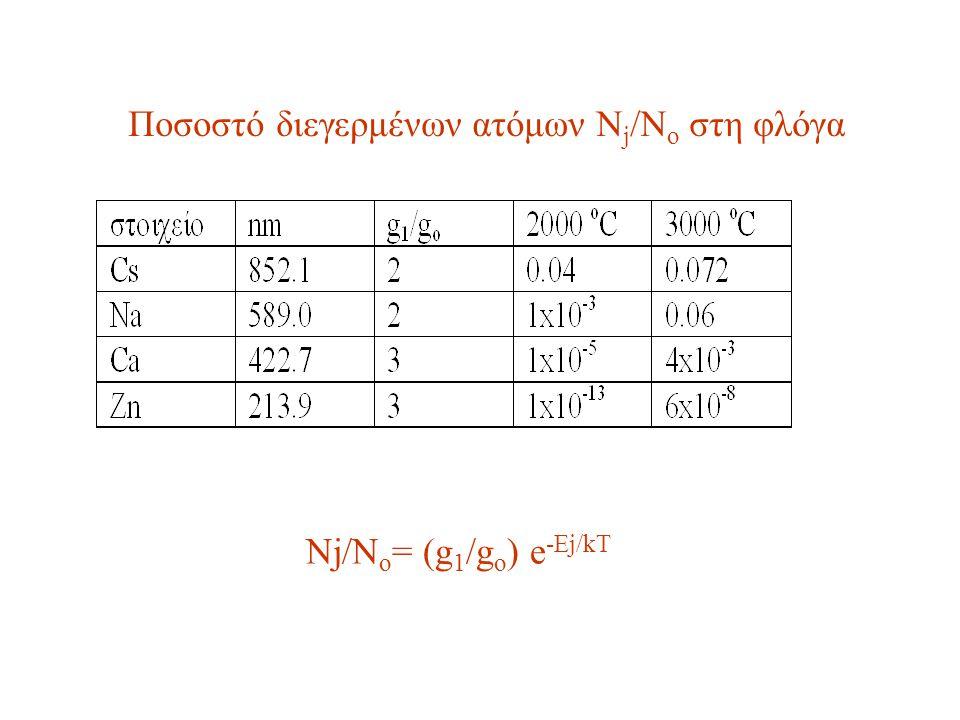 Απορρόφηση γραμμής συντονισμού από άτομα Τα μέταλλα στην αέρια ατομική τους κατάσταση απορροφούν πολύ στενά εύρη μ.κ.(10 -3 nm– 10 -2 nm).