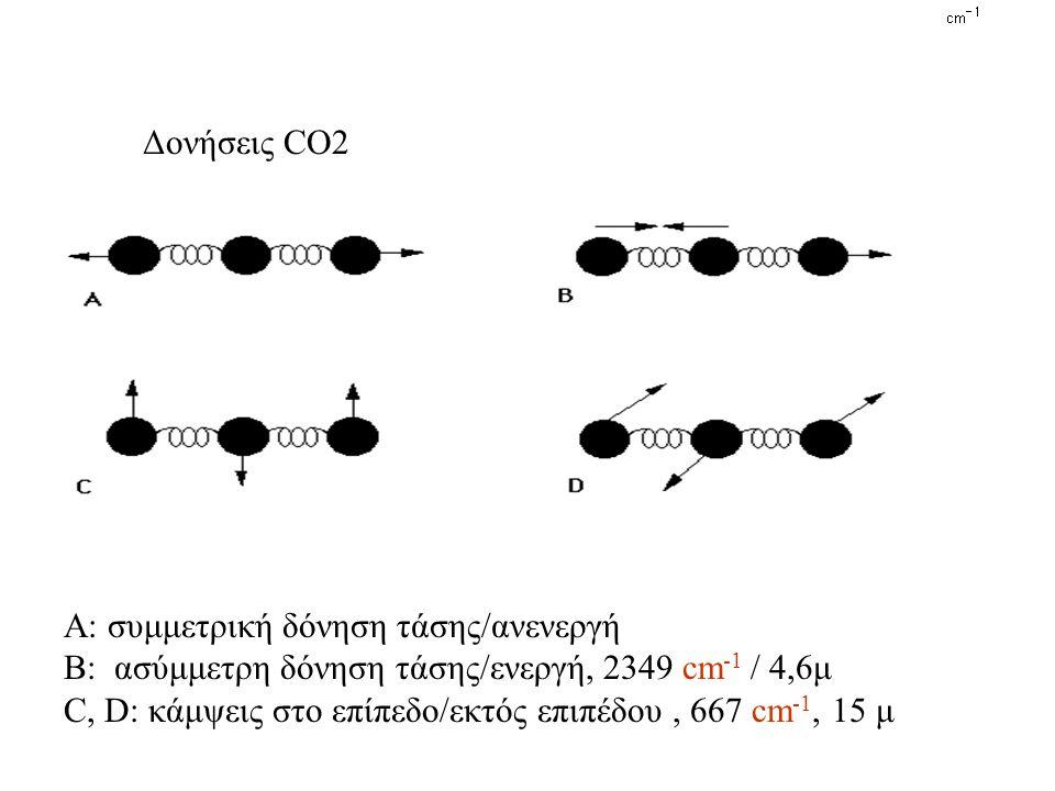 Α: συμμετρική δόνηση τάσης/ανενεργή Β: ασύμμετρη δόνηση τάσης/ενεργή, 2349 cm -1 / 4,6μ C, D: κάμψεις στο επίπεδο/εκτός επιπέδου, 667 cm -1, 15 μ Δονήσεις CO2
