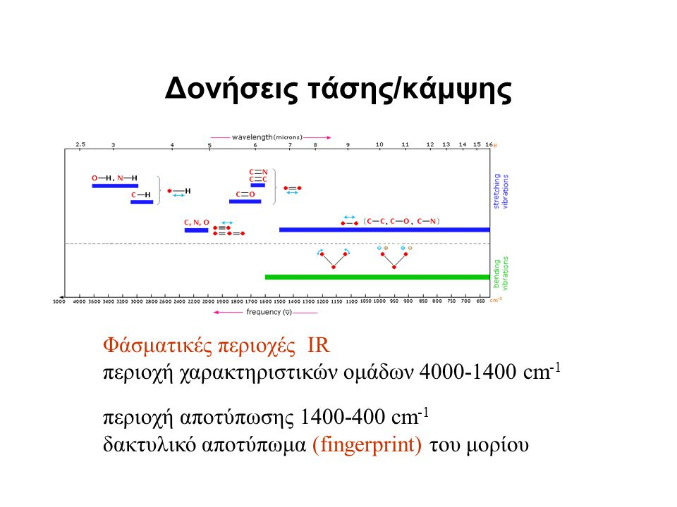Δονήσεις τάσης/κάμψης Φάσματικές περιοχές IR περιοχή χαρακτηριστικών ομάδων 4000-1400 cm -1 περιοχή αποτύπωσης 1400-400 cm -1 δακτυλικό αποτύπωμα (fin