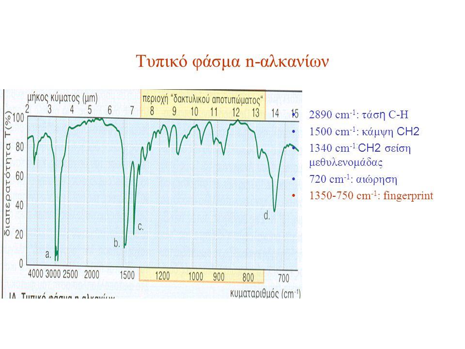 Τυπικό φάσμα n-αλκανίων 2890 cm -1 : τάσ η C-H 1500 cm -1 : κάμψη CH2 1340 cm -1 : CH2 σείση μεθυλενομάδας 720 cm -1 : αιώρηση 1350-750 cm -1 : fingerprint