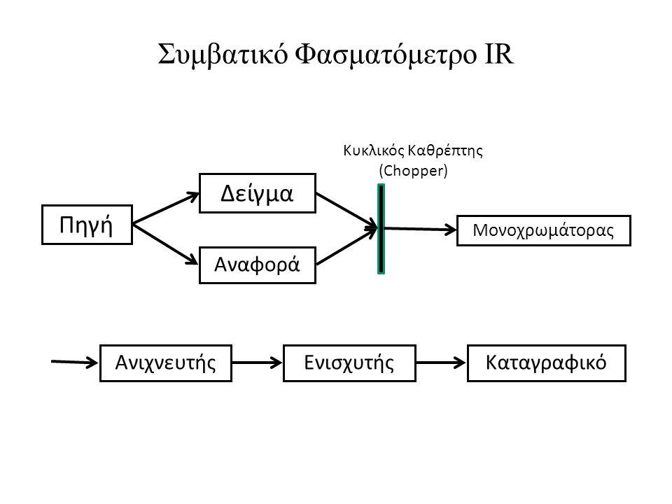 Συμβατικό Φασματόμετρο IR Πηγή Δείγμα Αναφορά Κυκλικός Καθρέπτης (Chopper) Μονοχρωμάτορας ΑνιχνευτήςΕνισχυτήςΚαταγραφικό