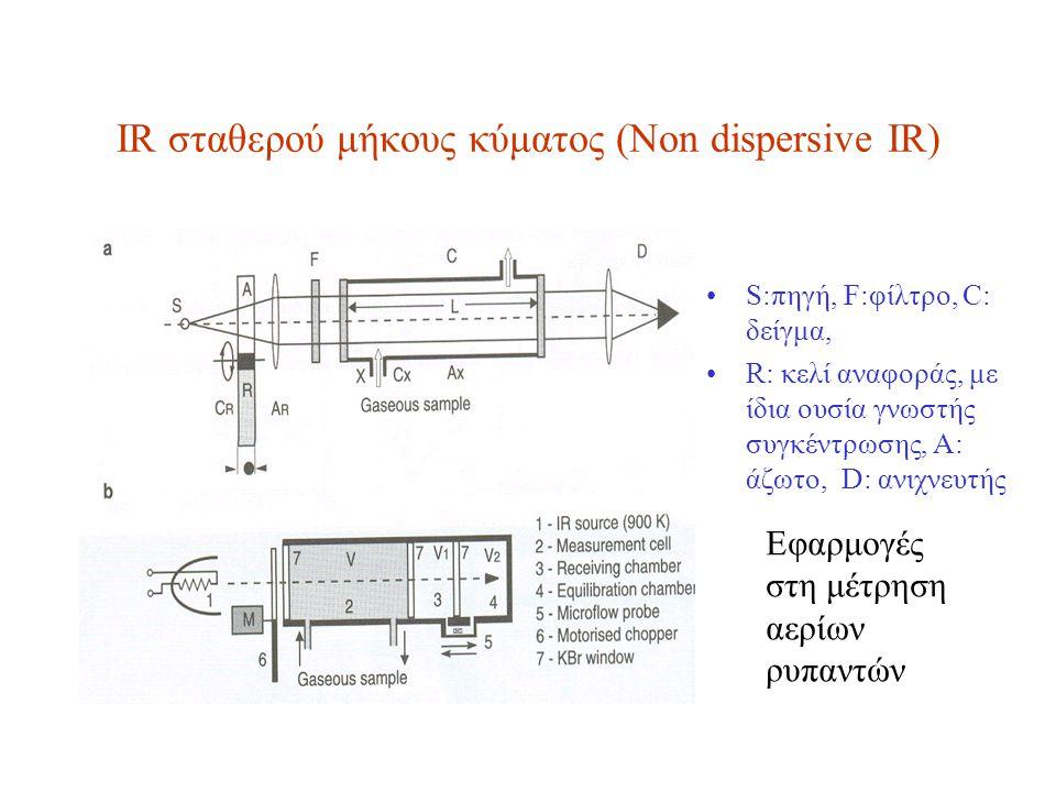 ΙR σταθερού μήκους κύματος (Non dispersive ΙR) S:πηγή, F:φίλτρο, C: δείγμα, R: κελί αναφοράς, με ίδια ουσία γνωστής συγκέντρωσης, Α: άζωτο, D: ανιχνευ