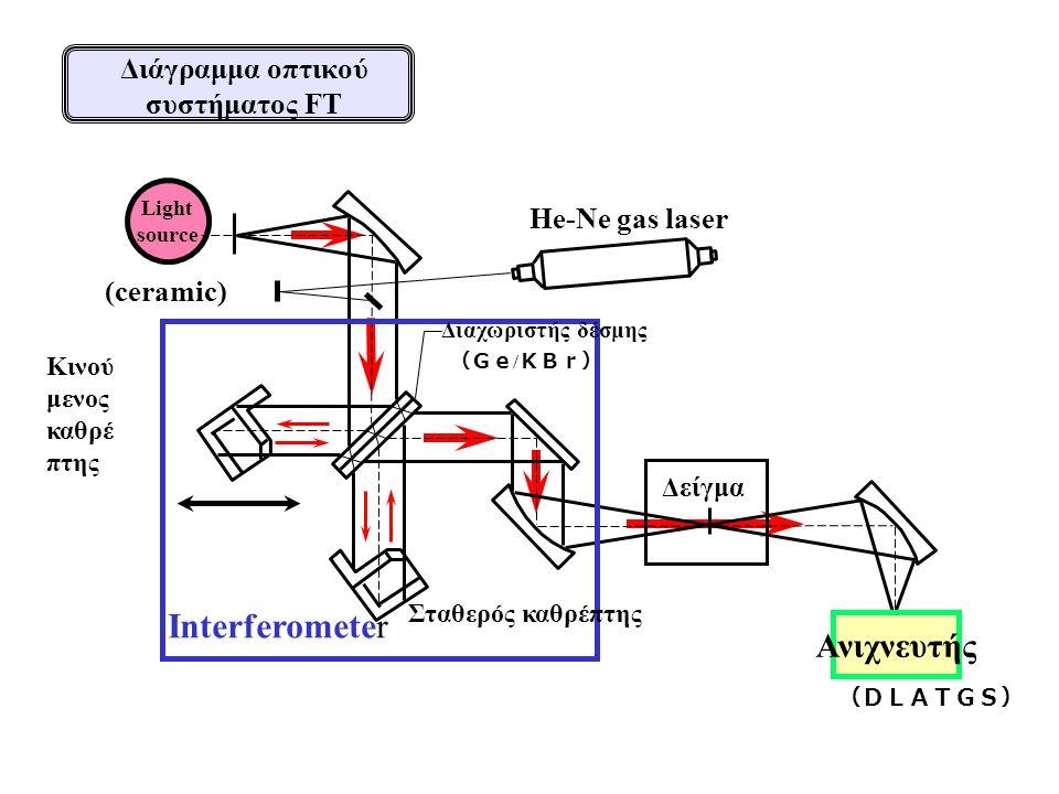 Interferometer He-Ne gas laser Σταθερός καθρέπτης Κινού μενος καθρέ πτης Δείγμα Light source (ceramic) Ανιχνευτής (DLATGS) Διαχωριστής δέσμης (Ge / KBr) Διάγραμμα οπτικού συστήματος FT