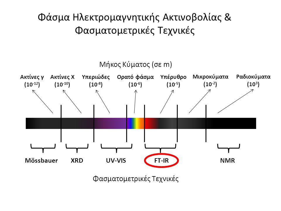 Ορατό φάσμα (10 -6 ) Υπέρυθρο (10 -5 ) Μικροκύματα (10 -2 ) Ραδιοκύματα (10 3 ) Υπεριώδες (10 -8 ) Ακτίνες X (10 -10 ) Ακτίνες γ (10 -12 ) Μήκος Κύματ