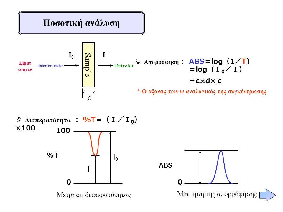 Ποσοτική ανάλυση ◎ Aπορρόφηση : ABS = log ( 1 / T ) = log (I 0 /I) = ε×d× c * Ο αξονας των ψ αναλογικός της συγκέντρωσης I0I0 I d I Μετρηση διαπερατότ