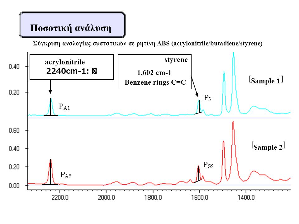 Ποσοτική ανάλυση P A1 P S1 P A2 P S2 acrylonitrile 2240cm-1: C  N styrene 1,602 cm-1 Benzene rings C=C [ Sample 1 ] [ Sample 2 ] Σύγκριση αναλογίας συστατικών σε ρητίνη ABS (acrylonitrile/butadiene/styrene)