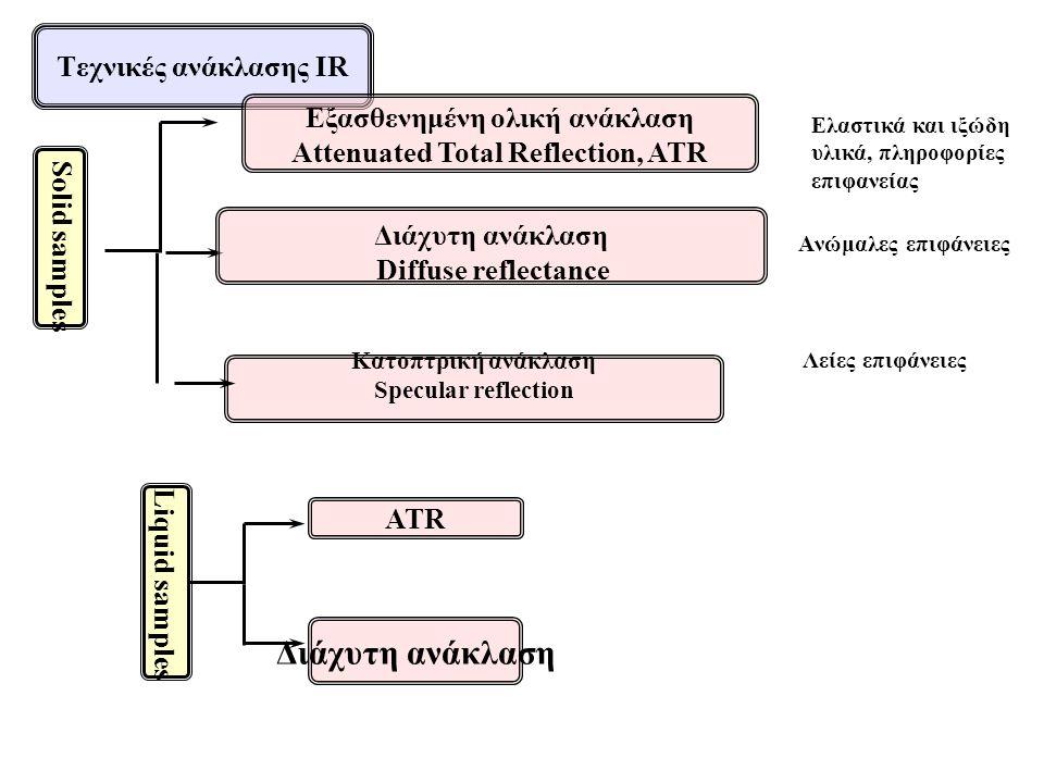 Ελαστικά και ιξώδη υλικά, πληροφορίες επιφανείας Aνώμαλες επιφάνειες Λείες επιφάνειες Εξασθενημένη ολική ανάκλαση Αttenuated Total Reflection, ATR Διάχυτη ανάκλαση Diffuse reflectance Κατοπτρική ανάκλαση Specular reflection ATR Διάχυτη ανάκλαση Τεχνικές ανάκλασης IR Solid samples Liquid samples