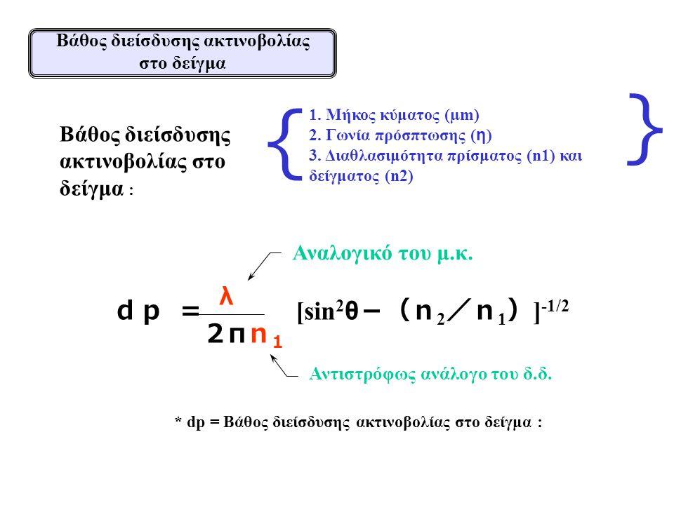1. Μήκος κύματος (µm) 2. Γωνία πρόσπτωσης ( η ) 3. Διαθλασιμότητα πρίσματος (n1) και δείγματος (n2) * dp = Βάθος διείσδυσης ακτινοβολίας στο δείγμα :