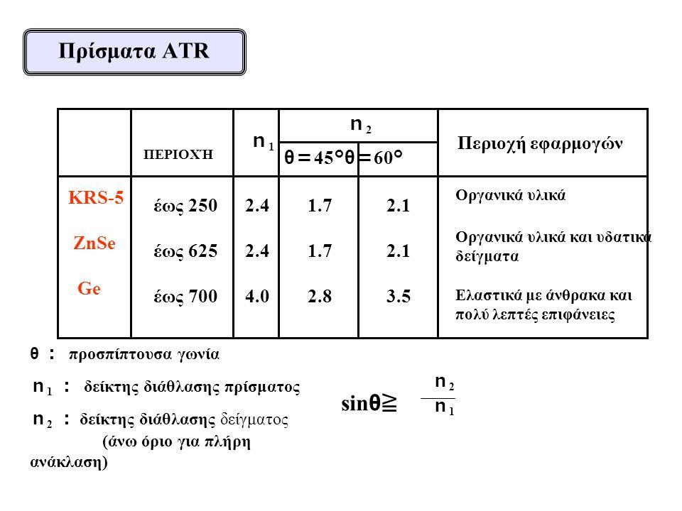 ΠΕΡΙΟΧΉ KRS-5 ZnSe Ge n1 n1 Περιοχή εφαρμογών n2n2 θ : προσπίπτουσα γωνία n 1 : δείκτης διάθλασης πρίσματος n 2 : δείκτης διάθλασης δείγματος (άνω όριο για πλήρη ανάκλαση) sin θ ≧ n2n1n2n1 έως 250 έως 625 έως 700 2.4 4.0 2.1 3.5 Οργανικά υλικά Οργανικά υλικά και υδατικά δείγματα Ελαστικά με άνθρακα και πολύ λεπτές επιφάνειες 1.7 2.8 θ = 45 °θ = 60 ° Πρίσματα ATR