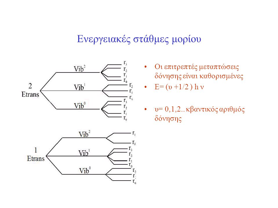 Ενεργειακές στάθμες μορίου Οι επιτρεπτές μεταπτώσεις δόνησης είναι καθορισμένες Ε= (υ +1/2 ) h ν υ= 0,1,2.. κβαντικός αριθμός δόνησης