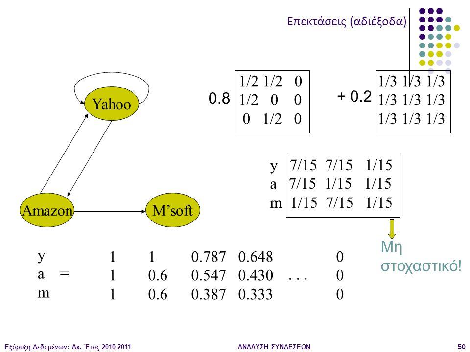 Εξόρυξη Δεδομένων: Ακ. Έτος 2010-2011ΑΝΑΛΥΣΗ ΣΥΝΔΕΣΕΩΝ50 Yahoo M'softAmazon y a = m 111111 1 0.6 0.787 0.547 0.387 0.648 0.430 0.333 000000... 1/2 1/2