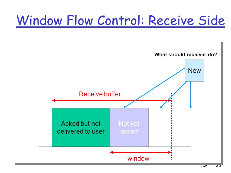 TCP20 Acked but not delivered to user Not yet acked Receive buffer window Window Flow Control: Receive Side New What should receiver do?
