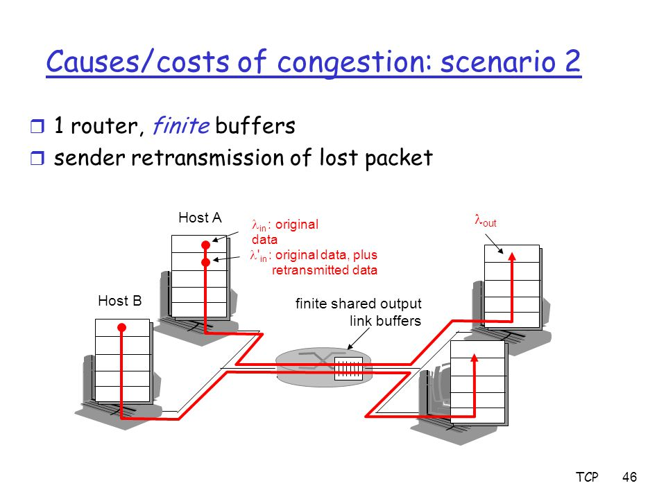 TCP46 Causes/costs of congestion: scenario 2 r 1 router, finite buffers r sender retransmission of lost packet finite shared output link buffers Host