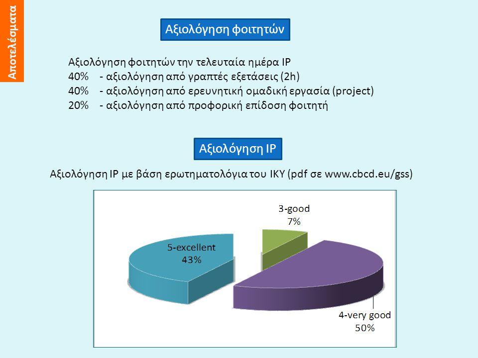 Αξιολόγηση φοιτητών Αξιολόγηση φοιτητών την τελευταία ημέρα IP 40% - αξιολόγηση από γραπτές εξετάσεις (2h) 40% - αξιολόγηση από ερευνητική ομαδική εργασία (project) 20% - αξιολόγηση από προφορική επίδοση φοιτητή Αξιολόγηση IP Aξιολόγηση IP με βάση ερωτηματολόγια του IKY (pdf σε www.cbcd.eu/gss) Αποτελέσματα