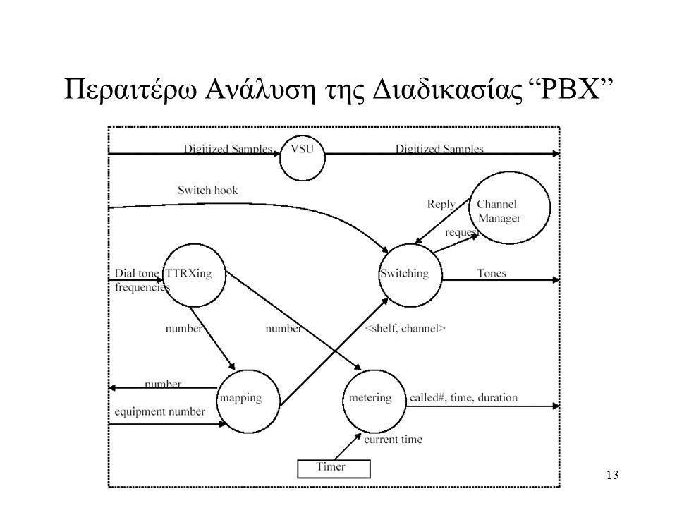 13 Περαιτέρω Ανάλυση της Διαδικασίας PBX