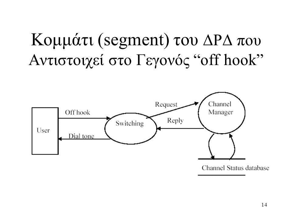 14 Κομμάτι (segment) του ΔΡΔ που Αντιστοιχεί στο Γεγονός off hook