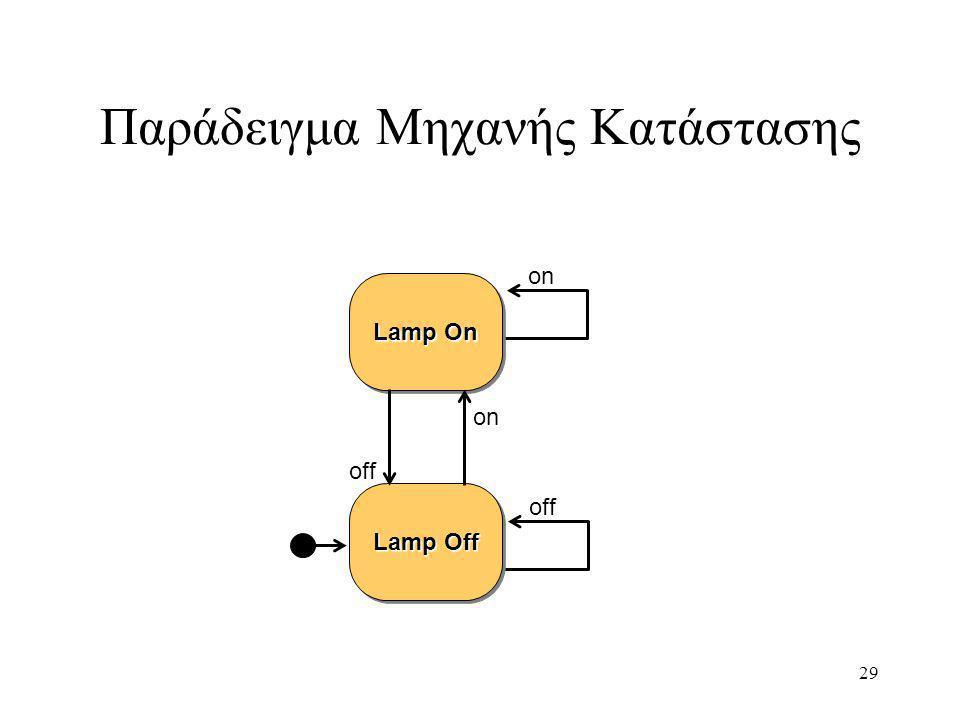 29 Παράδειγμα Μηχανής Κατάστασης off on Lamp On Lamp Off off on