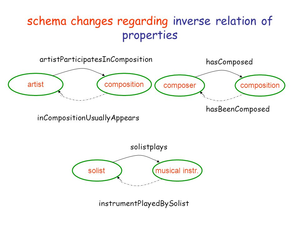 schema changes regarding inverse relation of properties artistcomposition artistParticipatesInComposition inCompositionUsuallyAppears solistmusical instr.