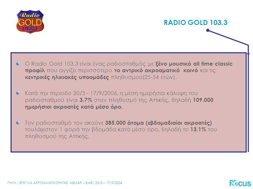 Ο Radio Gold 103.3 είναι ένας ραδιοσταθμός με ξένο μουσικό all time classic προφίλ που αγγίζει περισσότερο το αντρικό ακροαματικό κοινό και τις κεντρικές ηλικιακές υποομάδες πληθυσμού(25-54 ετών).
