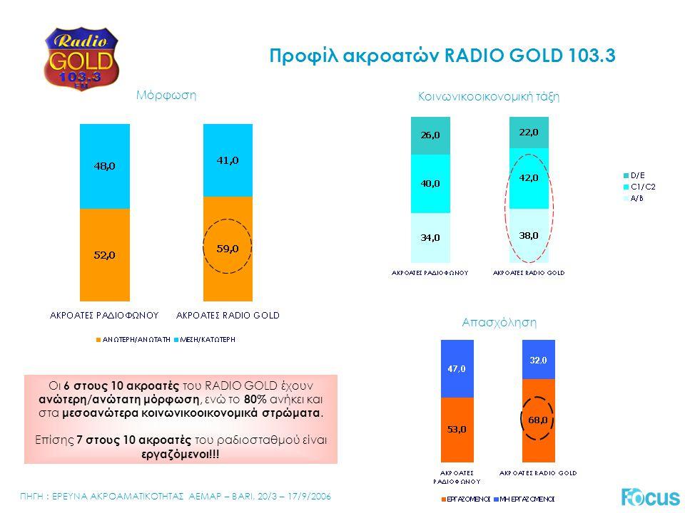 Προφίλ ακροατών RADIO GOLD 103.3 Μόρφωση Κοινωνικοοικονομική τάξη % Απασχόληση Οι 6 στους 10 ακροατές του RADIO GOLD έχουν ανώτερη/ανώτατη μόρφωση, ενώ το 80% ανήκει και στα μεσοανώτερα κοινωνικοοικονομικά στρώματα.