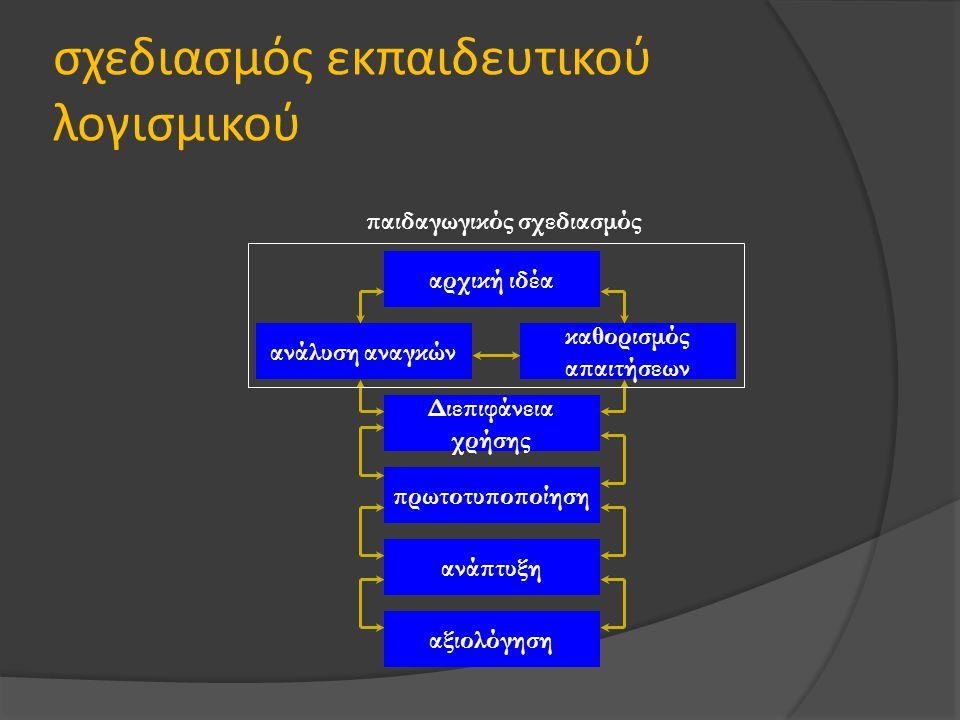 σχεδιασμός εκπαιδευτικού λογισμικού αξιολόγηση πρωτοτυποποίηση ανάπτυξη Διεπιφάνεια χρήσης αρχική ιδέα ανάλυση αναγκών καθορισμός απαιτήσεων παιδαγωγι