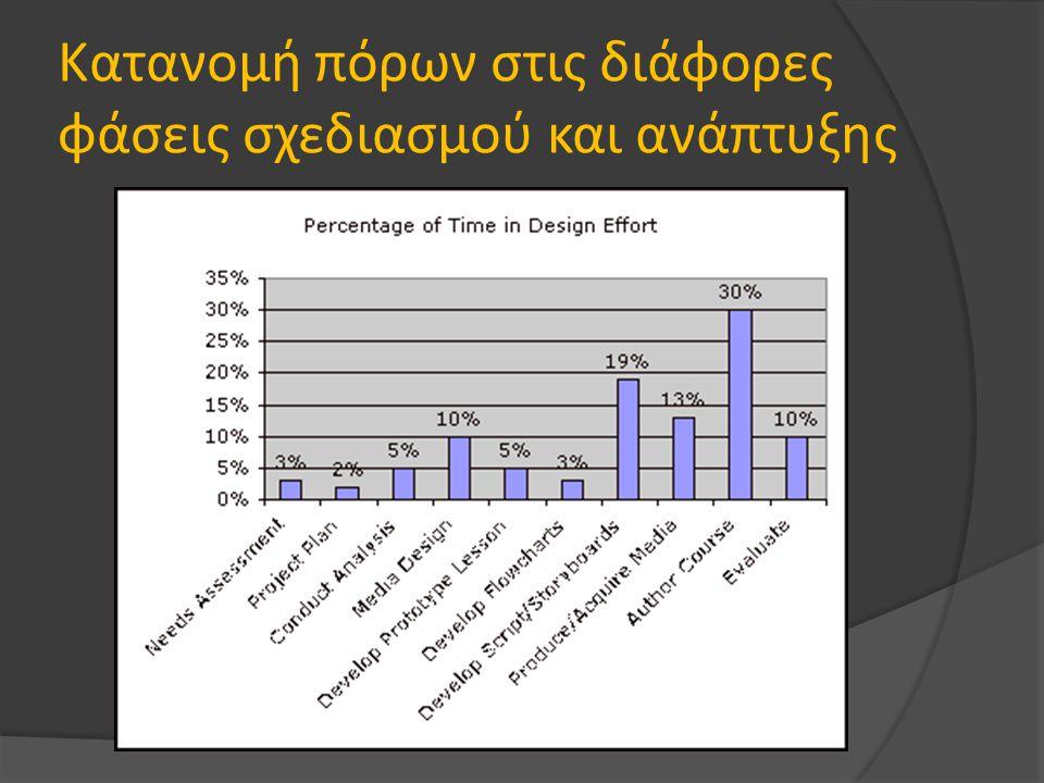 Κατανομή πόρων στις διάφορες φάσεις σχεδιασμού και ανάπτυξης