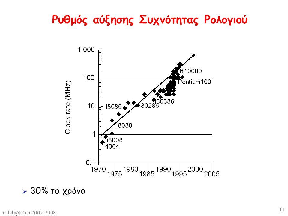 cslab@ntua 2007-2008 11 Ρυθμός αύξησης Συχνότητας Ρολογιού  30% το χρόνο