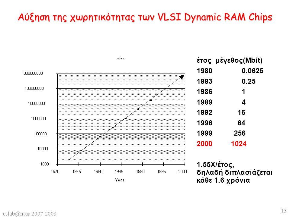 cslab@ntua 2007-2008 13 Αύξηση της χωρητικότητας των VLSI Dynamic RAM Chips έτος μέγεθος(Mbit) 19800.0625 19830.25 19861 19894 199216 199664 1999256 2000 1024 1.55X/έτος, δηλαδή διπλασιάζεται κάθε 1.6 χρόνια