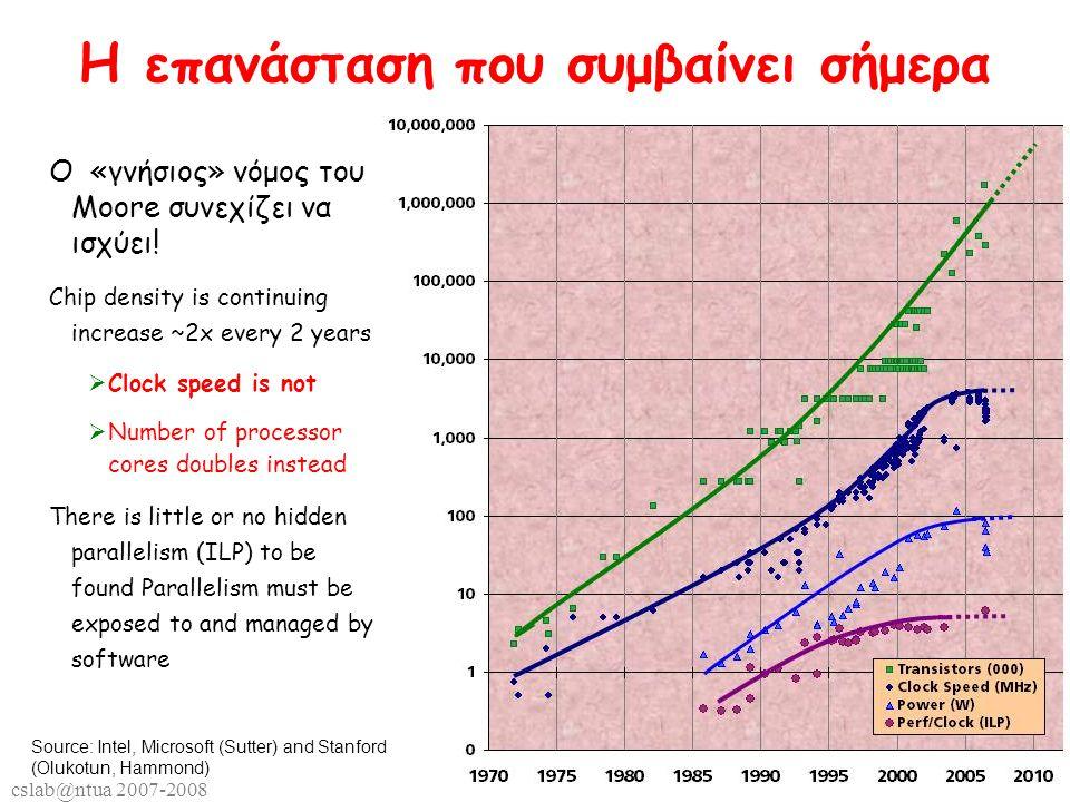 cslab@ntua 2007-2008 22 Η επανάσταση που συμβαίνει σήμερα O «γνήσιος» νόμος του Moore συνεχίζει να ισχύει.