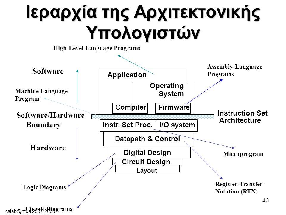 cslab@ntua 2007-2008 43 Ιεραρχία της Αρχιτεκτονικής Υπολογιστών I/O systemInstr.