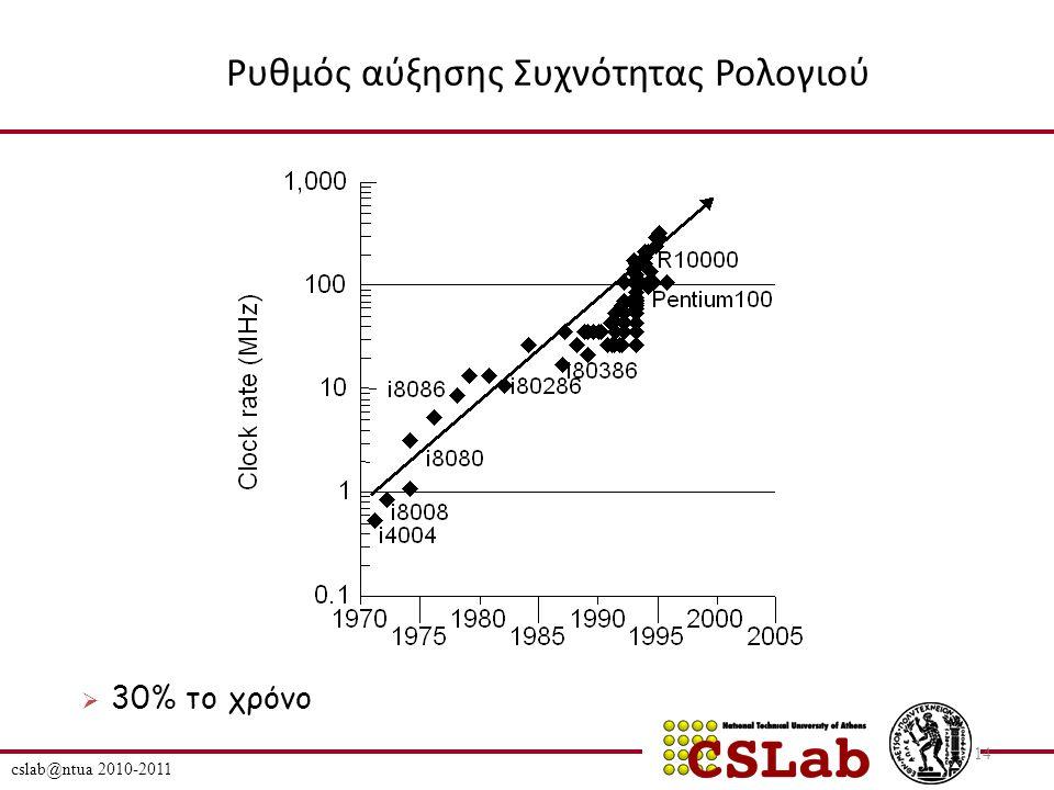Ρυθμός αύξησης Συχνότητας Ρολογιού cslab@ntua 2010-2011 14  30% το χρόνο